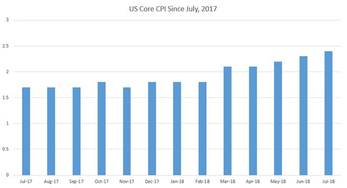 US CPI Since July, 2017