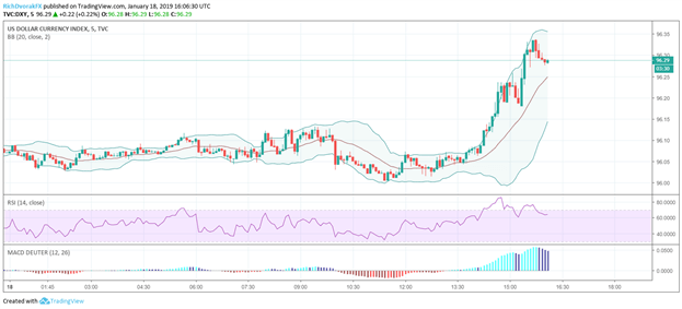US Dollar Index DXY Price Chart January 18, 2019