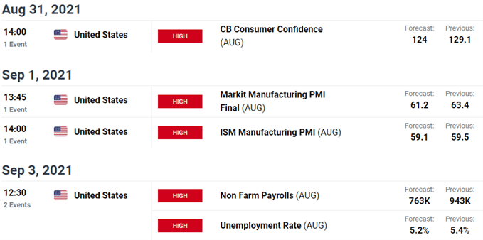 Key New Zealand and US Economic Releases - NZD / USD Event Risk - Kiwi