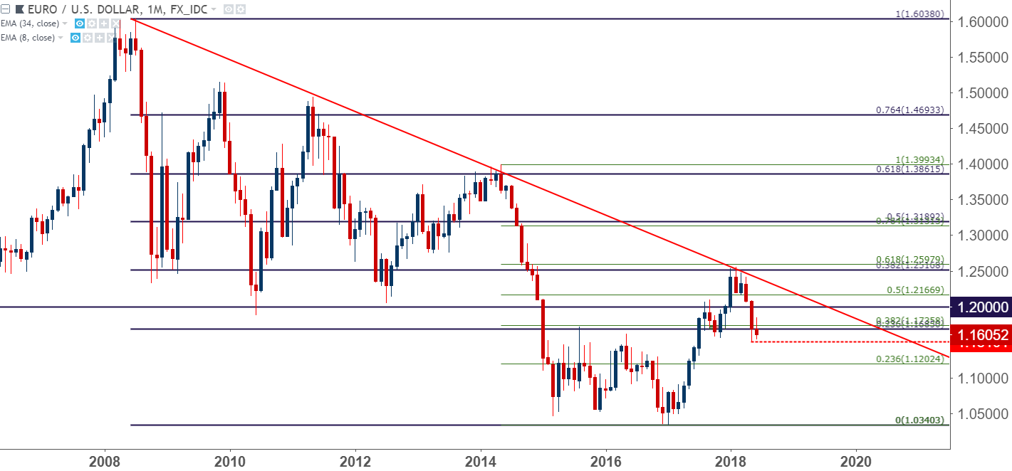 Dollar forecast for the summer of 2018 66