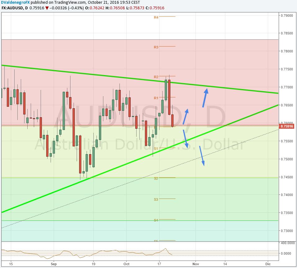 AUD / USD respeta triangulo y vuelve a 0.7600 tras empleo mixto en Australia ¿Podrá levantarlo el IPC?