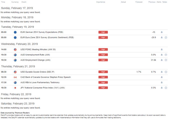 DailyFX Economic Calendar High-Impact Week of Feb 18 2019