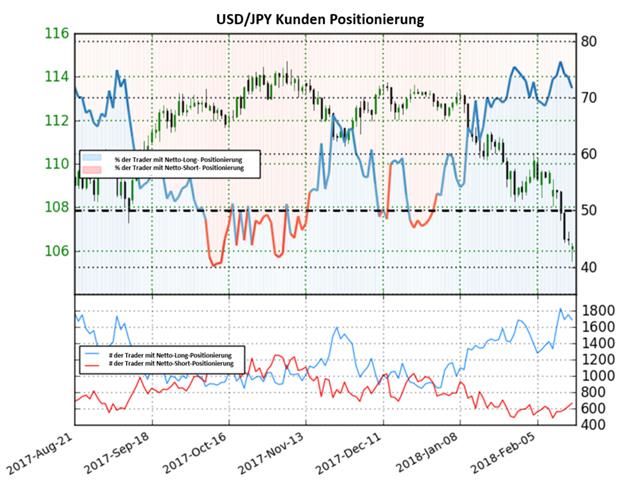 USD/JPY: Könnte auf Basis des Sentiment fallen