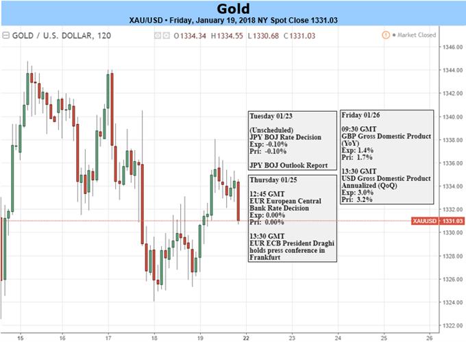 Gold Prices Snap Five-Week Winning Streak, U.S. GDP in Focus