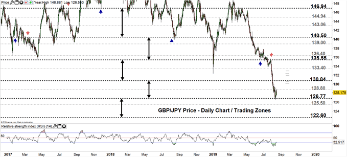GBPJPY price daily chart 15-08-19 Zoomed out