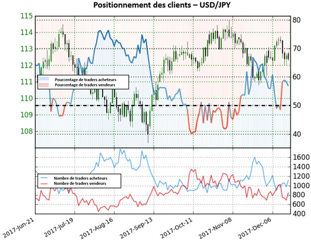 USD/JPY: Sans signal clair pour le moment