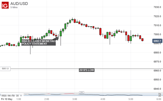 Gains Erased. Australian Dollar Vs US Dollar, 5-Minute Chart