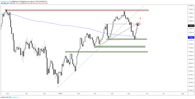 FTSE 100 Outlook – Strong Recovery Brings into Play New Set of Scenarios