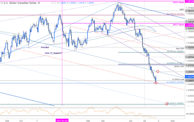 USD/CAD Daily Chart