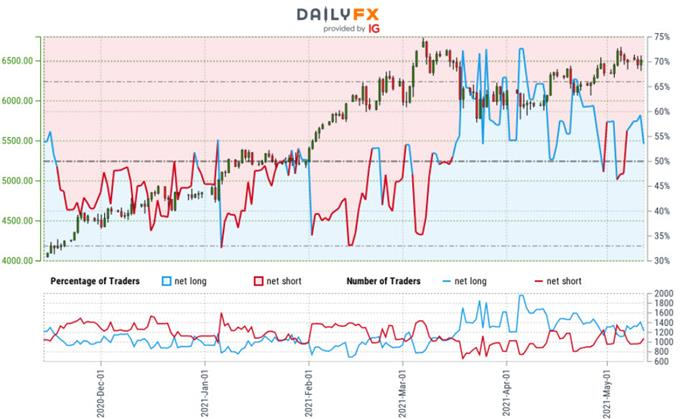 Crude Oil Trader Sentiment - WTI Price Chart - USOil Retail Positioning - CL Technical Forecast