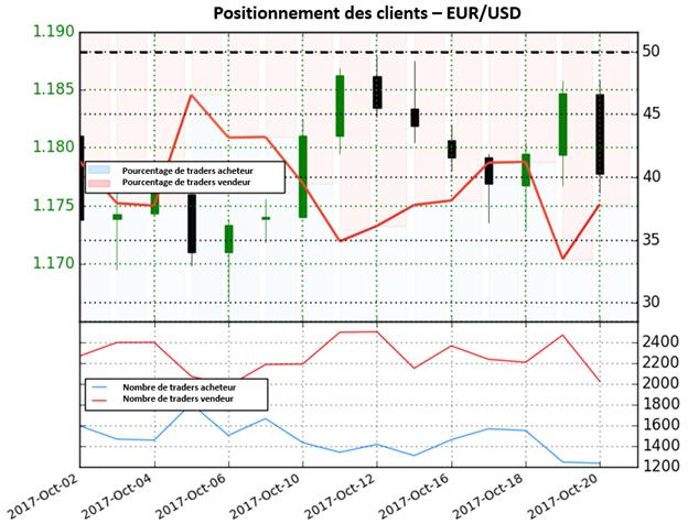 EUR/USD: Sans direction claire