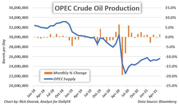 Crude Oil Price Chart OPEC Production Cuts Unwinding