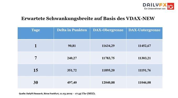 DAX: Ermittelte VDAX-New Obergrenze drückt den Leitindex gen Süden