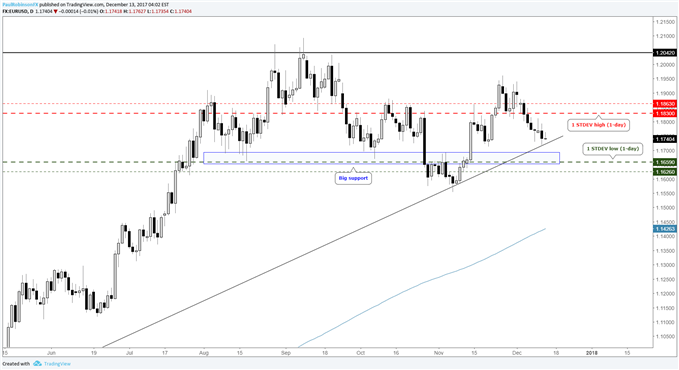 EUR/USD daily price chart with levels