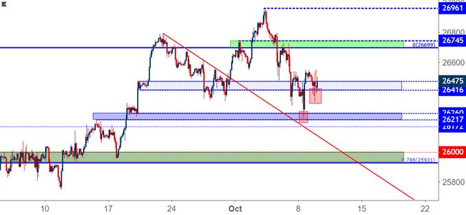 Dow Jones Hourly Price Chart