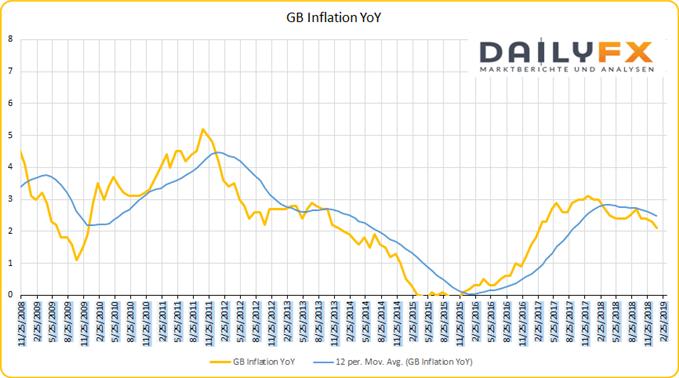 GB Inflation 2018