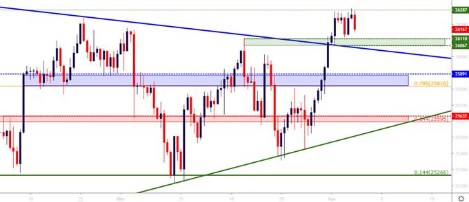 DJIA Dow Jones Four Hour Price Chart