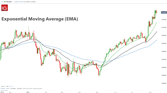 exponential moving average chart example