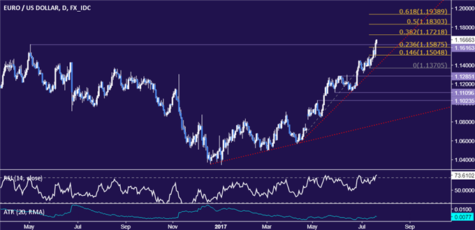 EUR/USD Technical Analysis: Eyeing Resistance Above 1.17 Mark