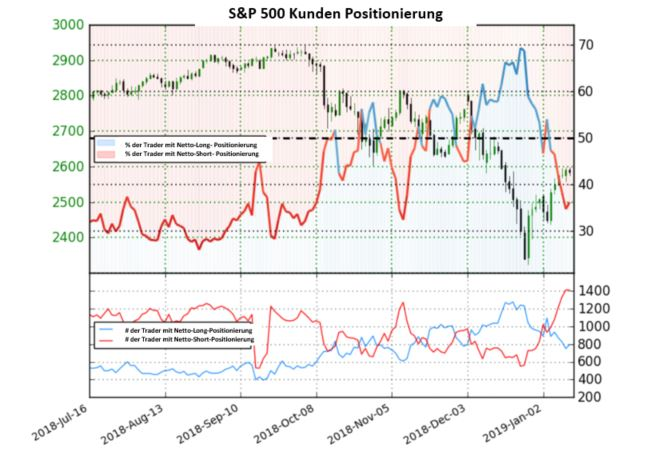 S&P 500: Sentiment spricht für volatile Trendfortsetzung