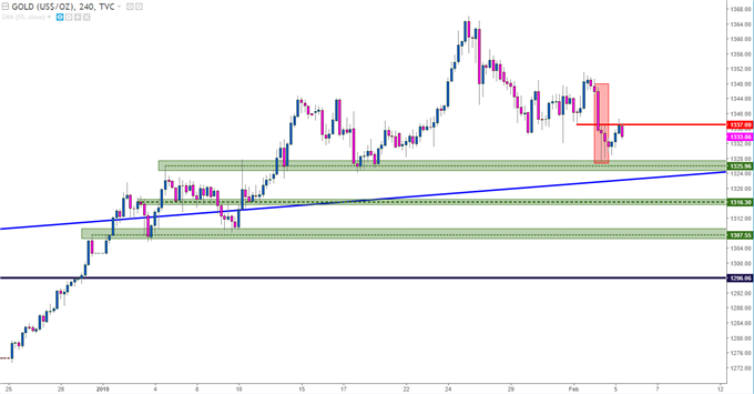 Gold Chart Four-Hour