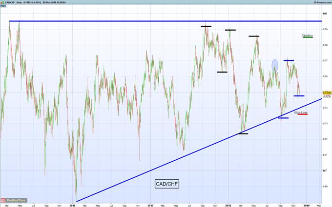 Largo CAD/CHF buscando continuación de desarrollo de triángulo ascendente