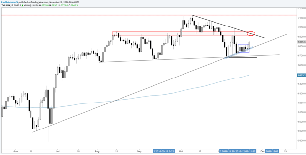 FTSE 100: Surge de la línea de tendencia, rango reciente
