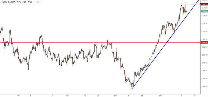 Gold Prices Four-Hour Chart with Bullish Up-Trend