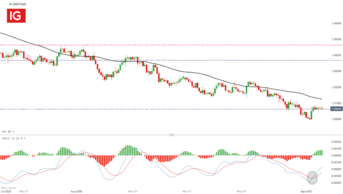 USD/CAD 4 Hour Chart