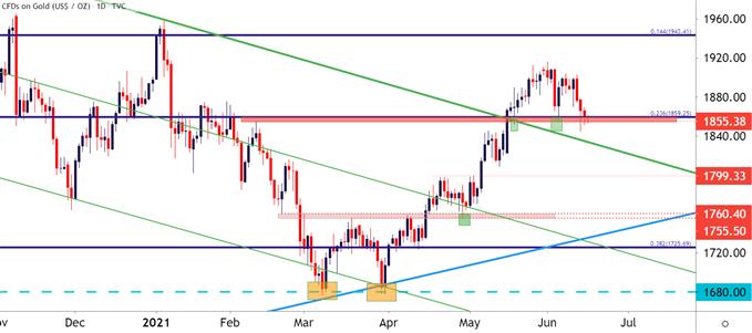 Gold Price Forecast: XAU Pullback Ahead of FOMC