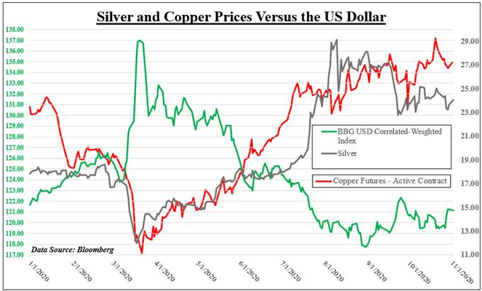 Grafico argento, rame, dollaro USA