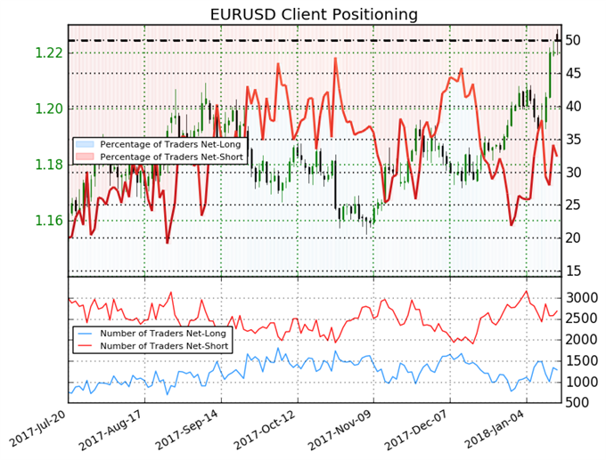 Euro Sentiment Shifts, Dollar May Be Under Pressure