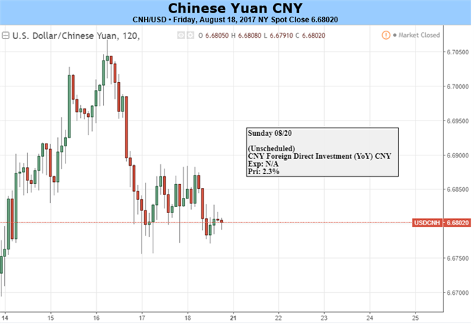 Yuan Torn Between Liquidity Shortage, Growth Concerns
