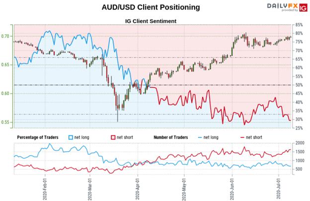 AUD Price Chart Australian Dollar FX Trader Positioning