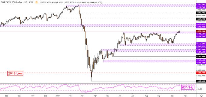 Dow Jones Sinks, Hang Seng May Follow. ASX 200 Could Rise on Dovish RBA