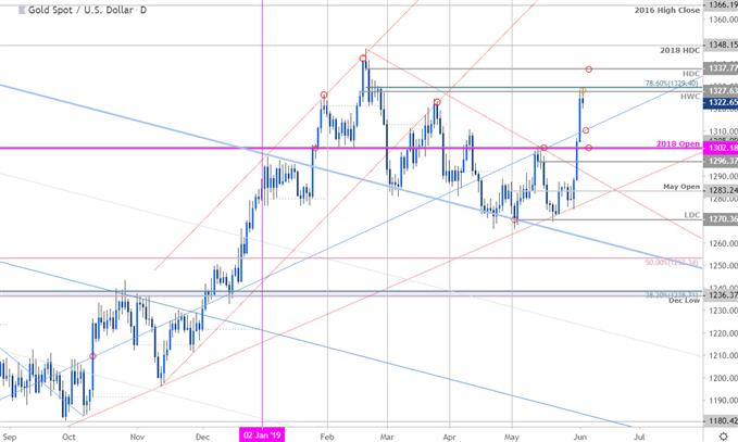 Gold Price Chart - XAU/USD Daily - GLD Outlook