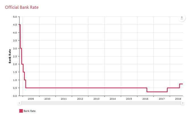 Image of boe bank rate