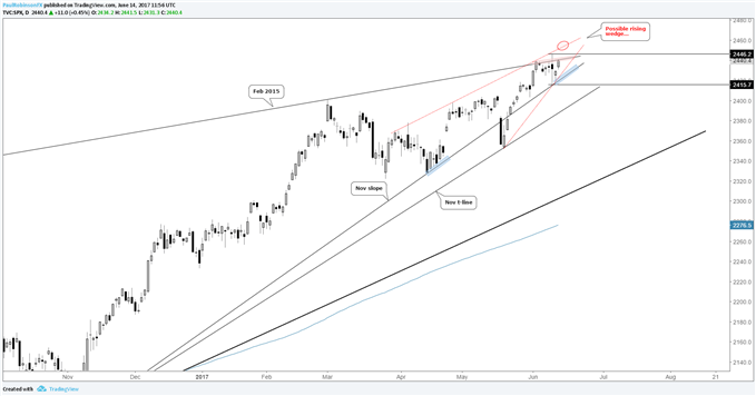 S&P 500: Break Higher Will Bring into Play Yet Another Overhanging T-line