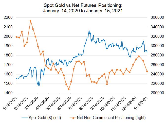 Haftalık Temel Altın Fiyatı Tahmini: Parlaklık Eksik, Dönüm Noktası Geliyor