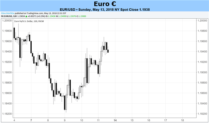 Euro Forecast: EUR/USD Weakness Can Resume if EZ CPI Declines Again
