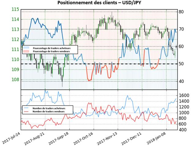 USD/JPY: Le Sentiment signale une possible baisse de la paire