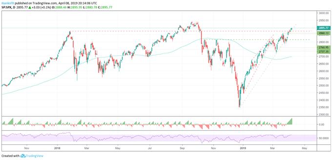 S&P 500 price chart 8-day winning streak