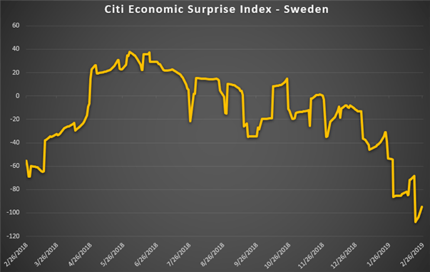 Chart Showing Sweden's Economy