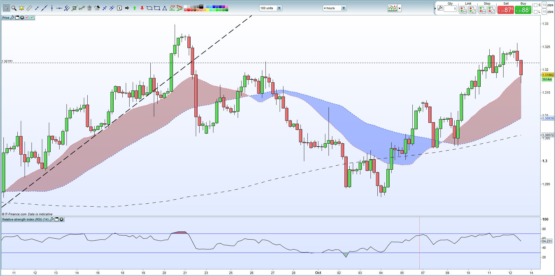 Gbpusd Weekly Technical Outlook Turning Short Term Negative