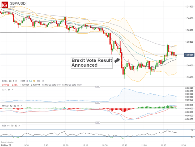 GBPUSD Currency Price Chart After Third Brexit Vote