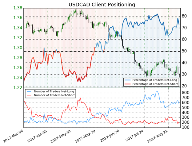 Central Bank Week Approaches As Fault Lines In DXY Trend Develop