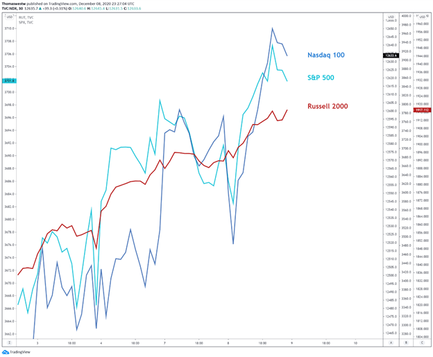 S&P 500, Russell 2000, NDX
