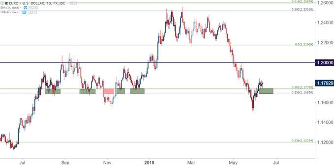 EURUSD eur/usd daily chart