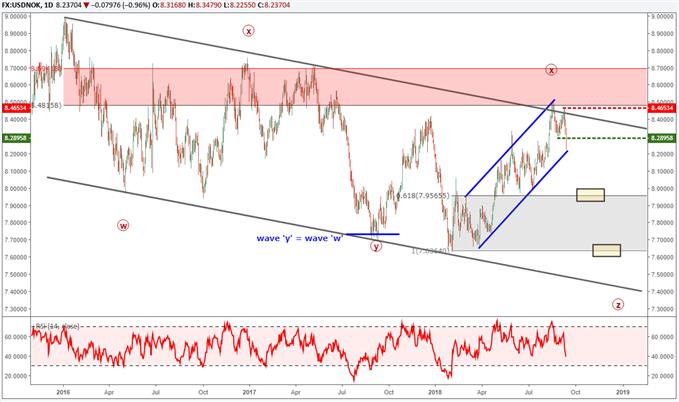 USD/NOK und EUR/NOK Charts zeigen bärische Muster – EUR/NZD läuft auf Drei-Jahres-Hoch