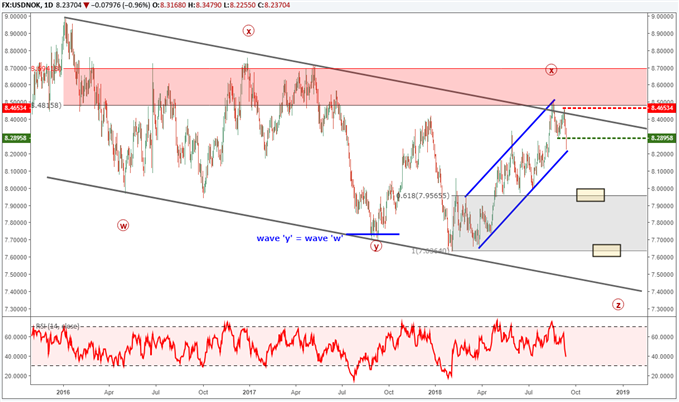USDNOK price chart with elliott wave labels forecasting a continuation of the bearish trend.
